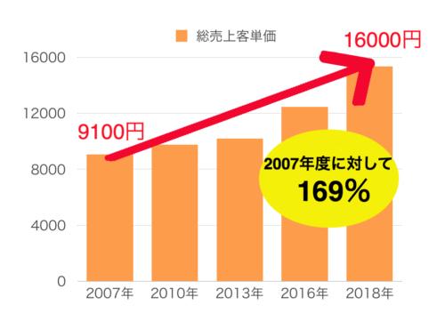 客単価16000円169%UP