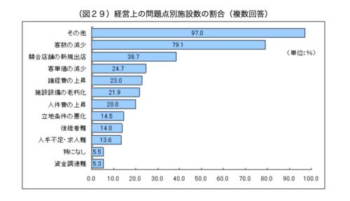 厚生労働省経営上の問題別施設の割合