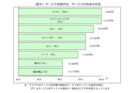 厚生労働省統計平均価格