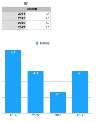 美容室の利用回数