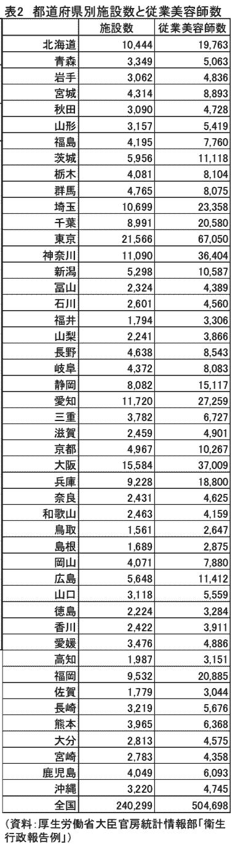 全国の美容室と美容師の数