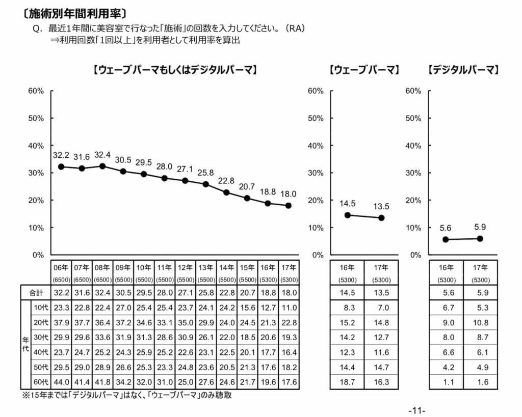 美容室パーマの年間利用率