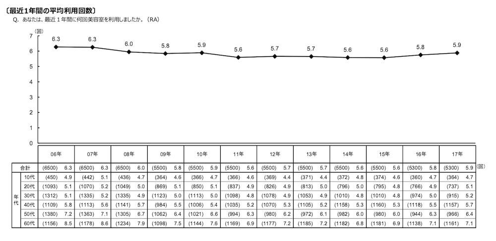美容室の年間利用回数