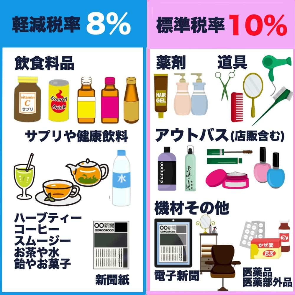 美容室の軽減税率対象品目表