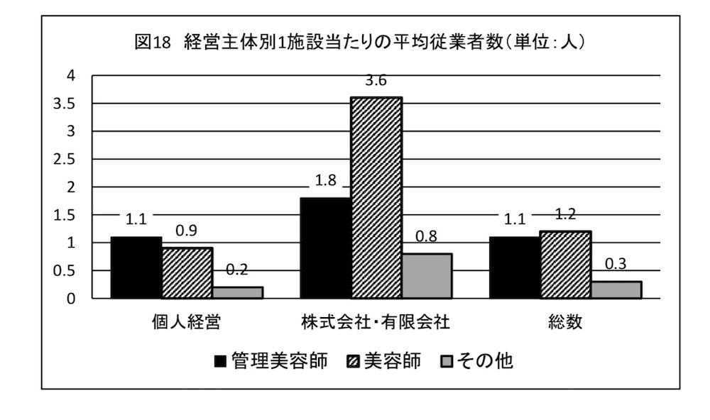 美容室の平均スタッフ数