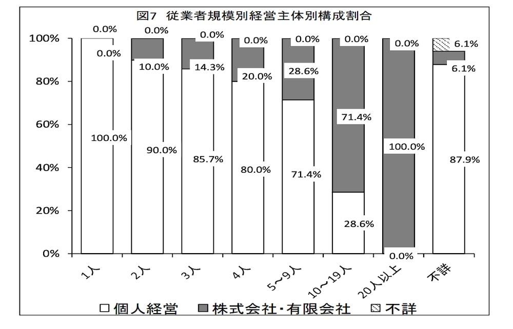 美容室の従業者規模数