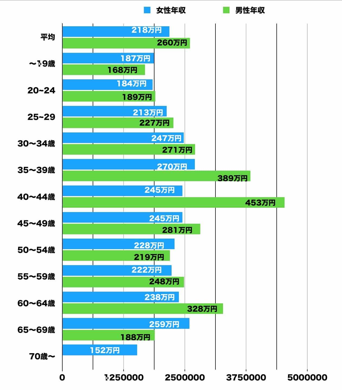 美容師の年収