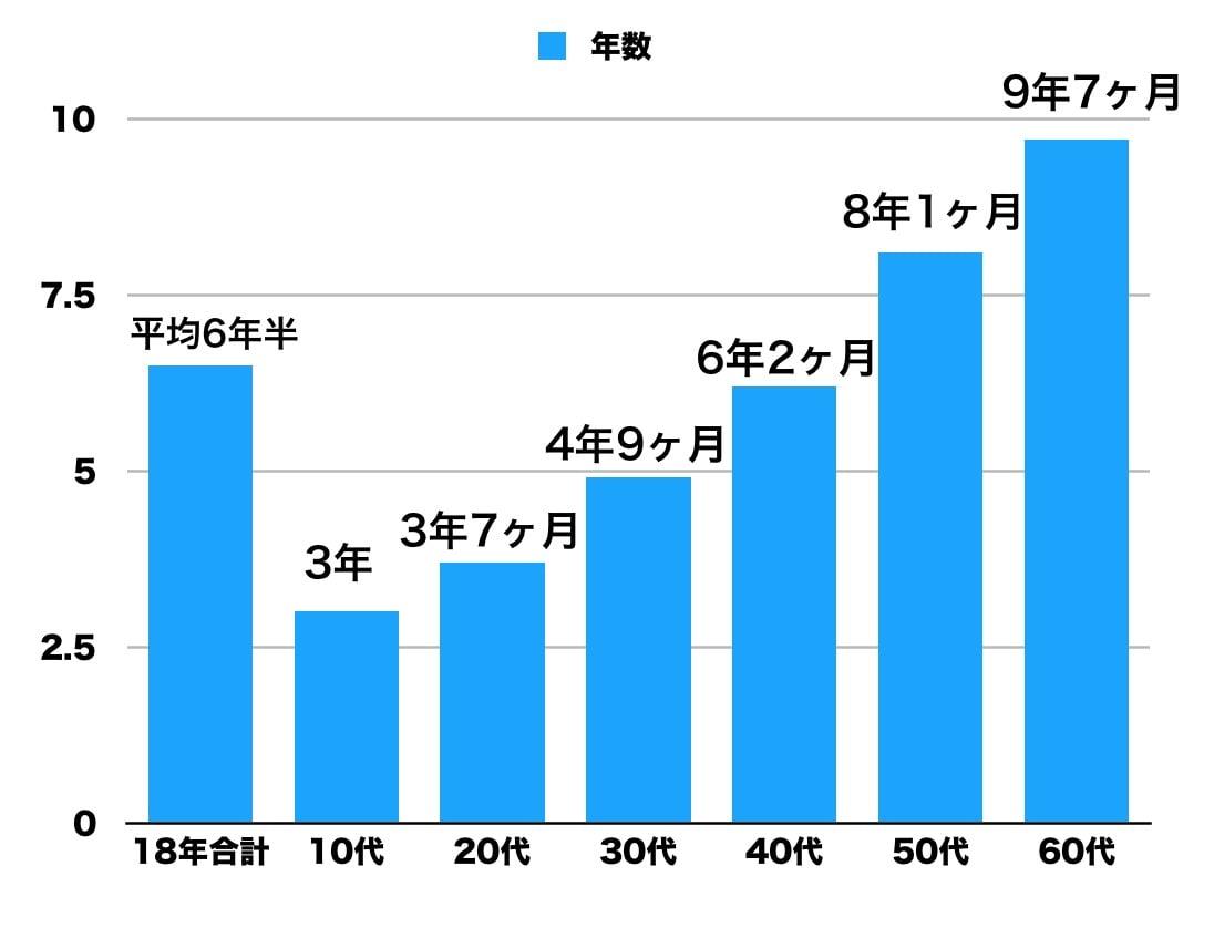 美容室のお客様の年代定着率は30代1年未満3割