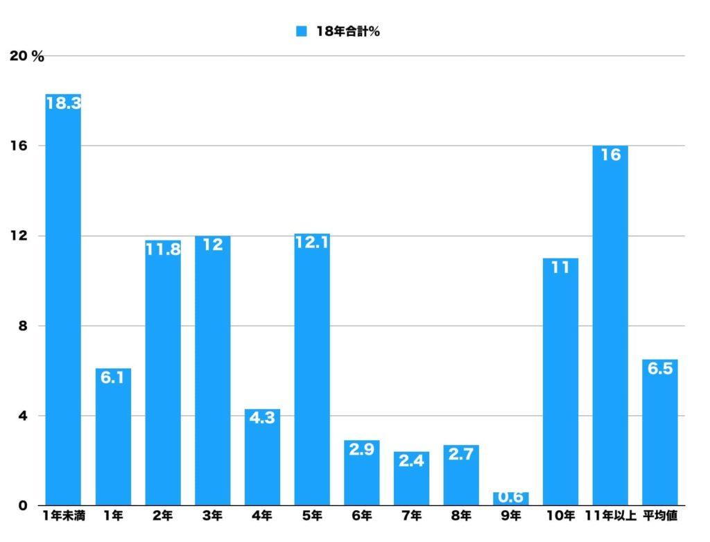 美容室の利用平均年数