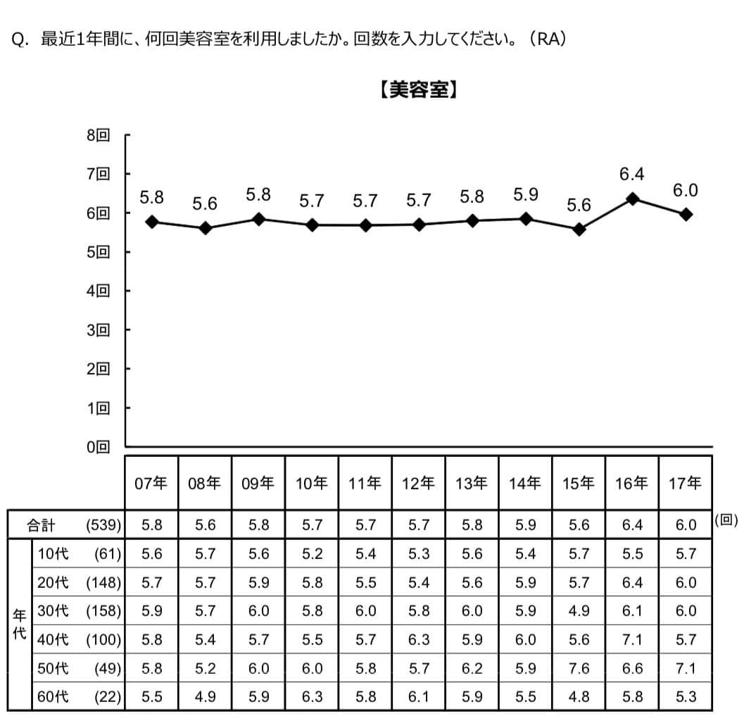 美容室の男性客の利用回数の平均