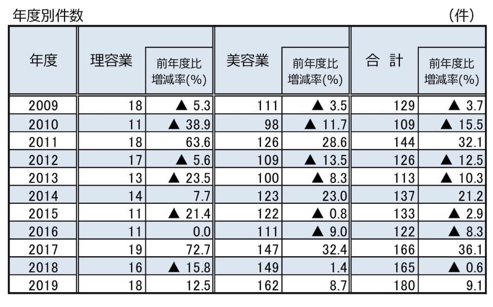 理美容業の倒産数・帝国データバンク
