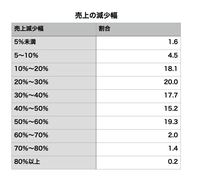 美容室のコロナの売上減少幅データ