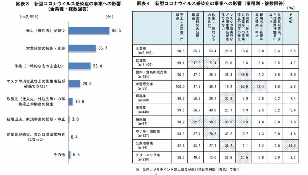 美容室のコロナの売上減少と事業影響